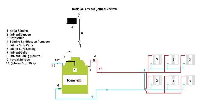 karia-sulu-hazne-acik-genlesme-isitma-semasi-3